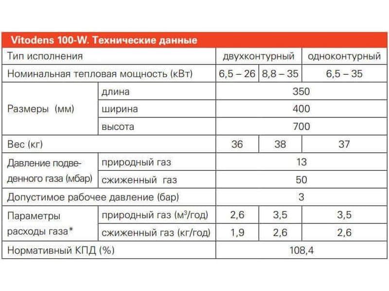 VIESSMANN VITODENS 100 B1KC 26-35 кВт + труба антилед, фото 5